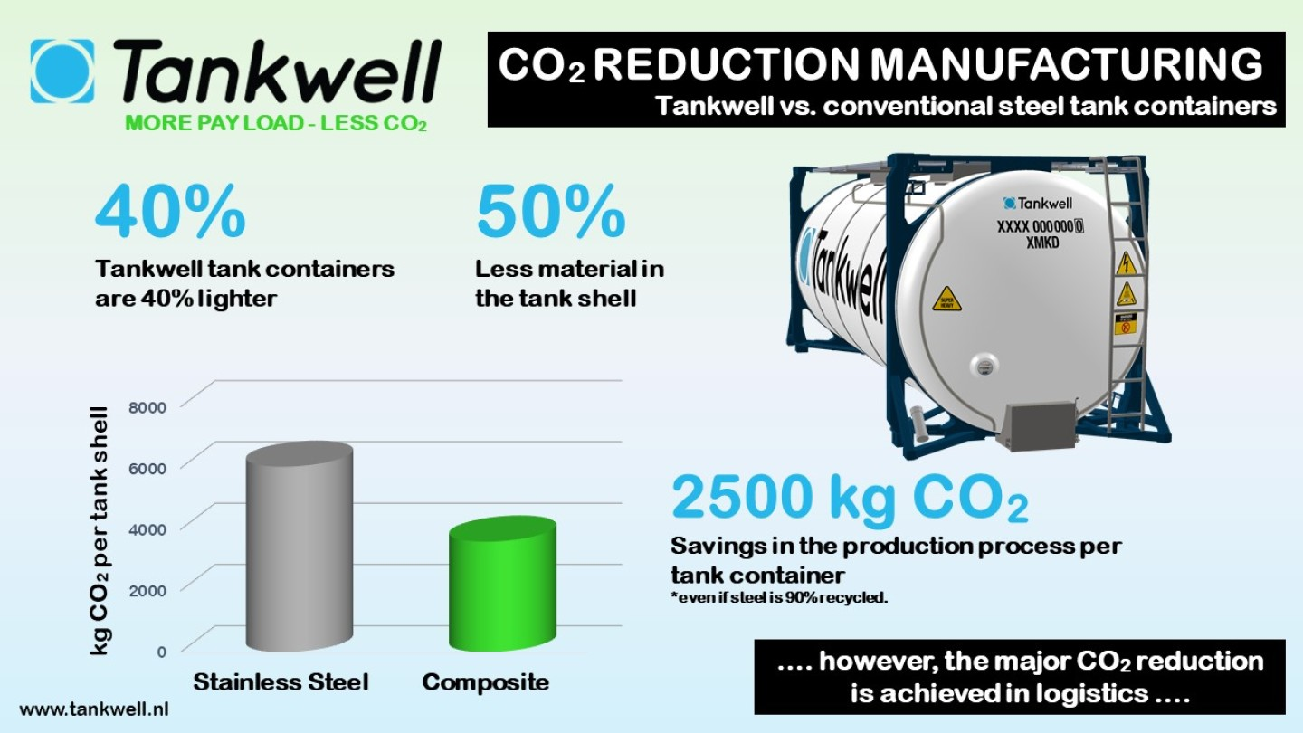 CO2 reduction manufacturing process