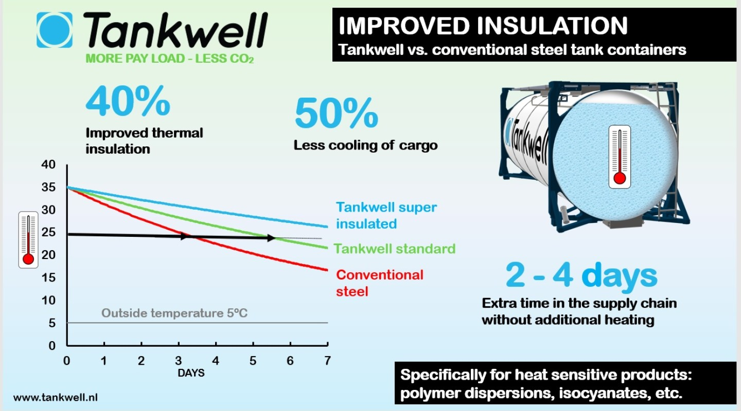 Improved Insulation