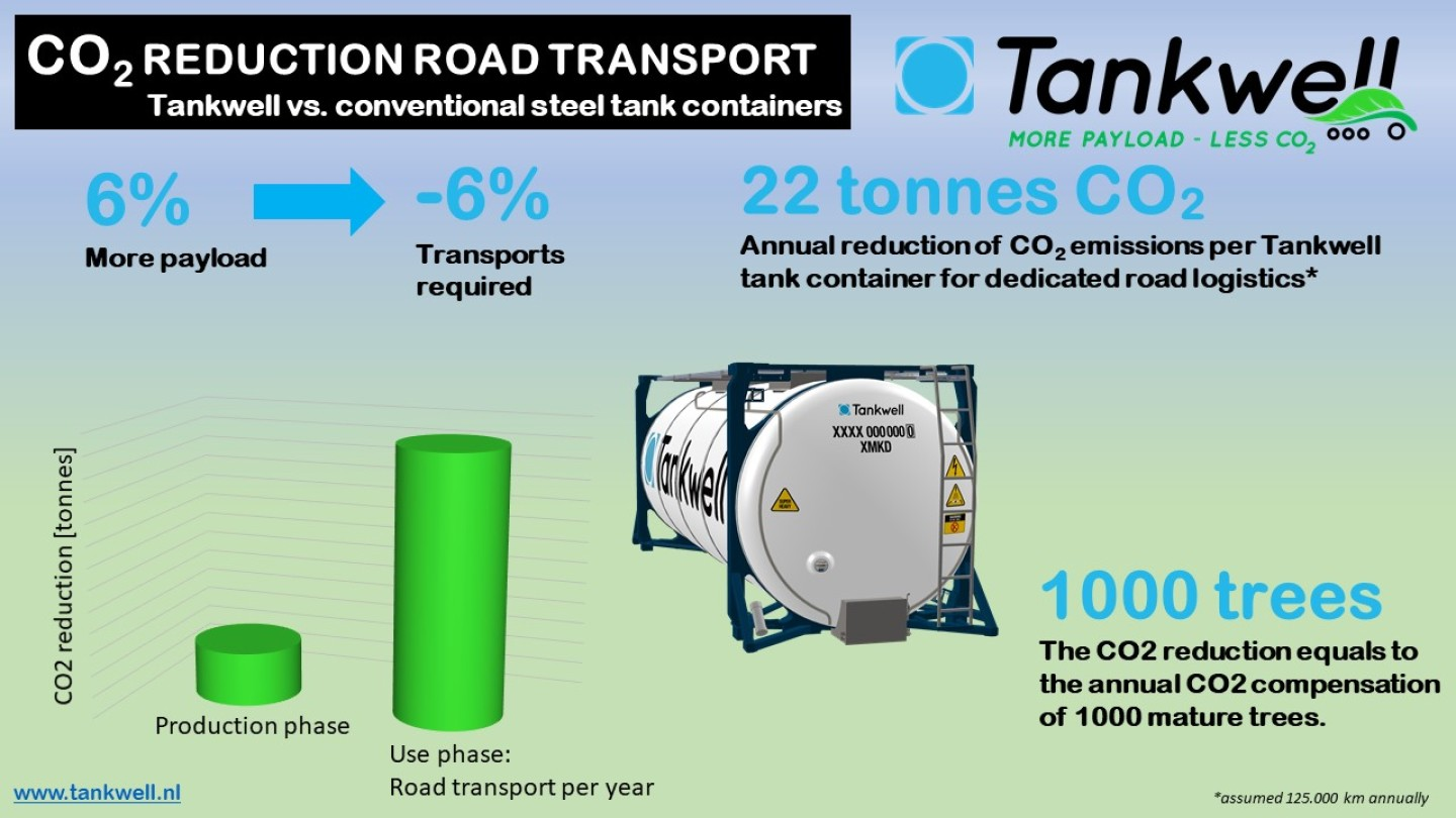 CO2 reduction road transport