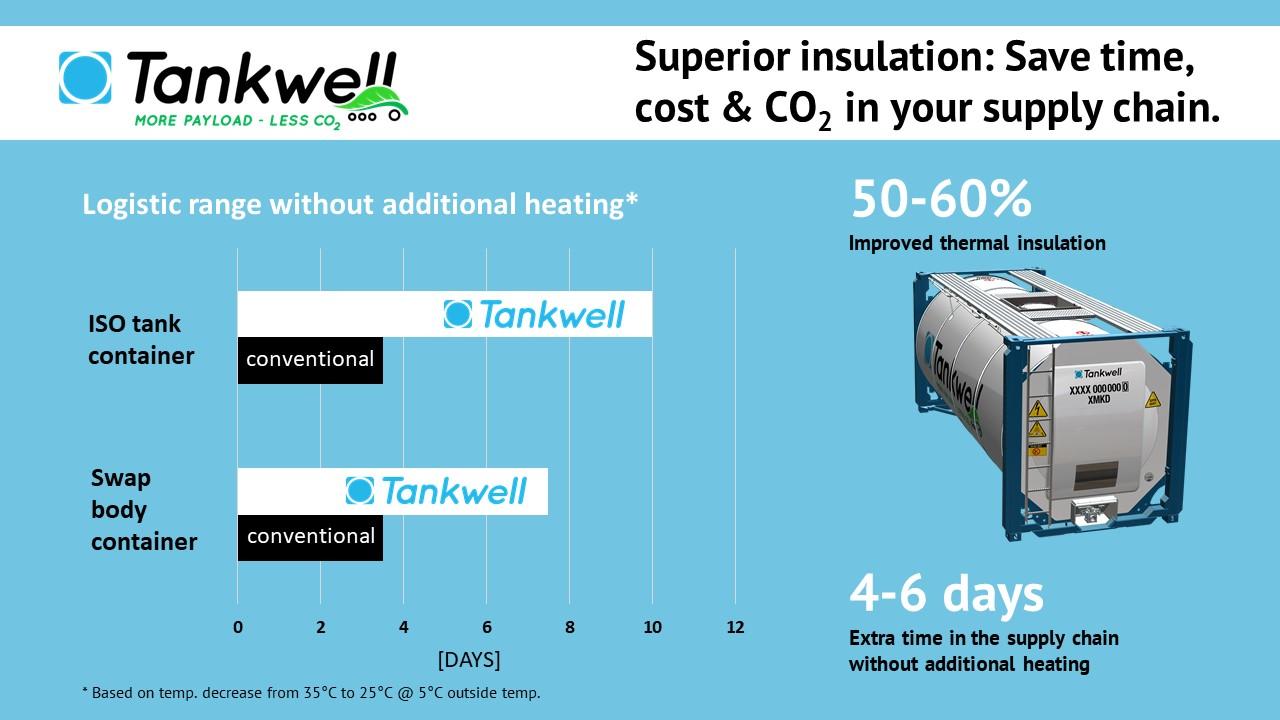 Superior insulation